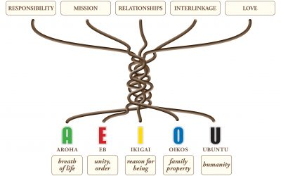 The AEIOU of Leadership Manifesto